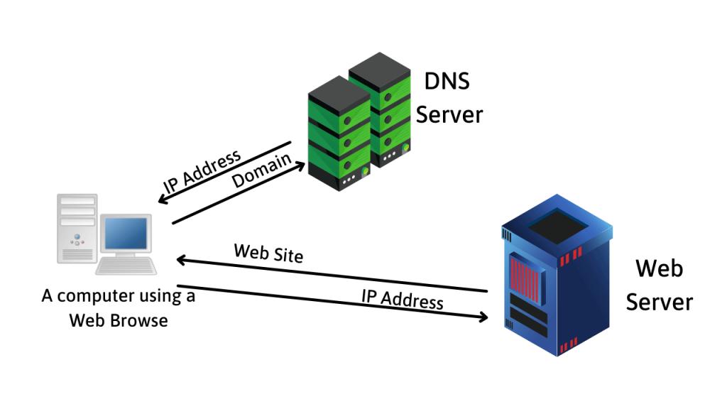 how a server works