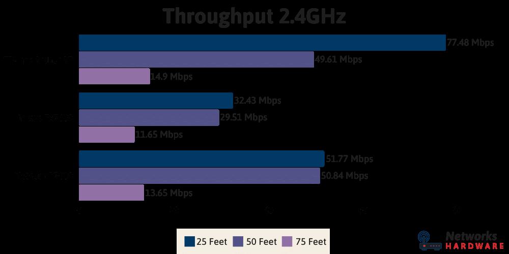 2.4GHz Throughput